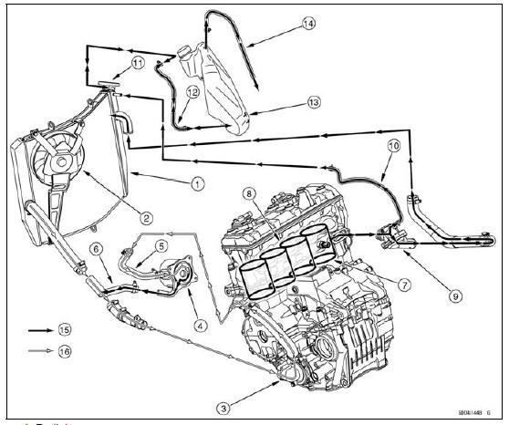 Direction Of Coolant Flow Manual Guide